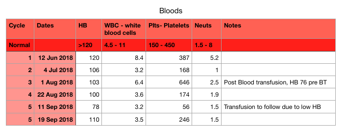 blood results cycle 5
